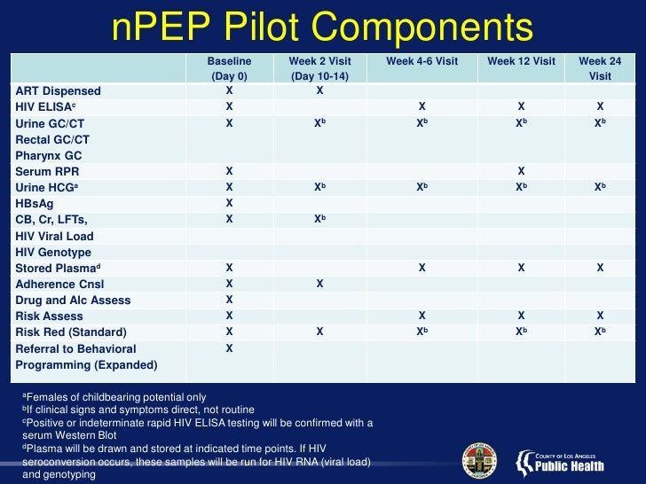 An HIV Post-Exposure Prophylaxis Pilot Program Implemented in Public …