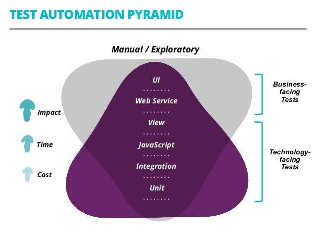 TEST AUTOMATION PYRAMID Unit Manual / Exploratory Integration JavaScript View Web Service UI Cost Impact Time Business- fa...