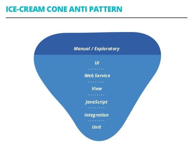 ICE-CREAM CONE ANTI PATTERN Manual / Exploratory UI Web Service View JavaScript Integration Unit