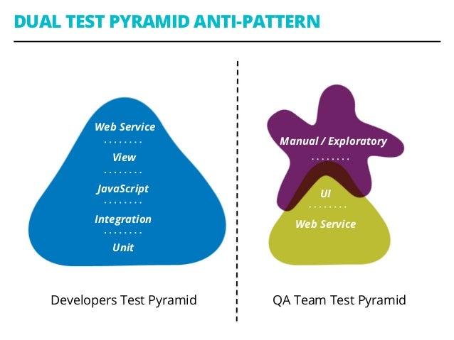 Web Service View JavaScript Integration Unit Developers Test Pyramid QA Team Test Pyramid DUAL TEST PYRAMID ANTI-PATTERN M...