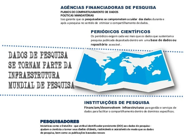 AGÊNCIA DE FOMENTO Otimização de recursos públicos Duplicação de esforços Validação das pesquisa CIÊNCIA ABERTA Expansão d...