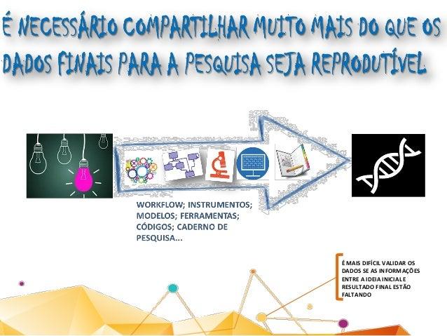 DISCIPLINARES TIPOS ESPECÍFICOS DE DADOS (ex: modelos biológicos) REPOSITÓRIOS INSTITUCIONAIS MULTIDISCIPLINARES As PLATAF...