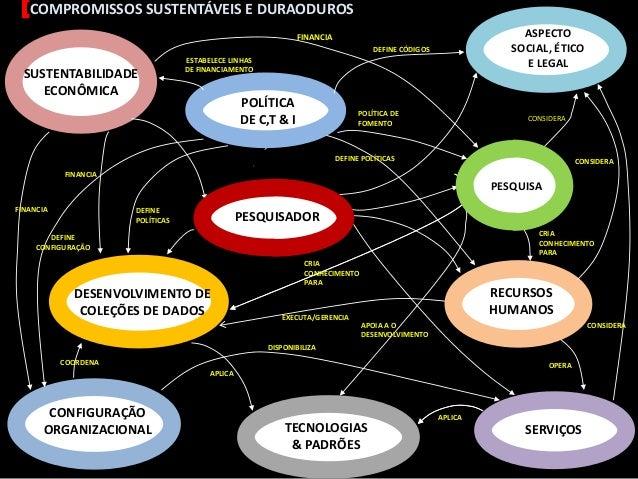 Dados de pesquisa (infraestrutura para publicação, compartilhamento e preservação)