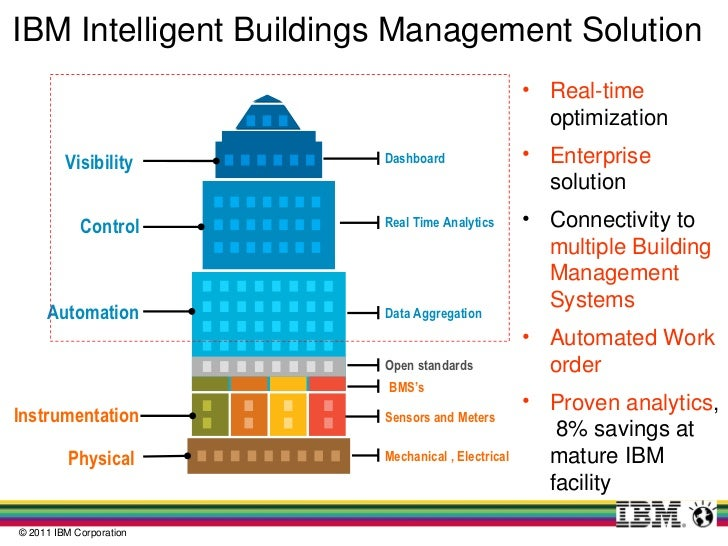 Smarter Buildings And Sustainability Ibm Smarter Business 2011