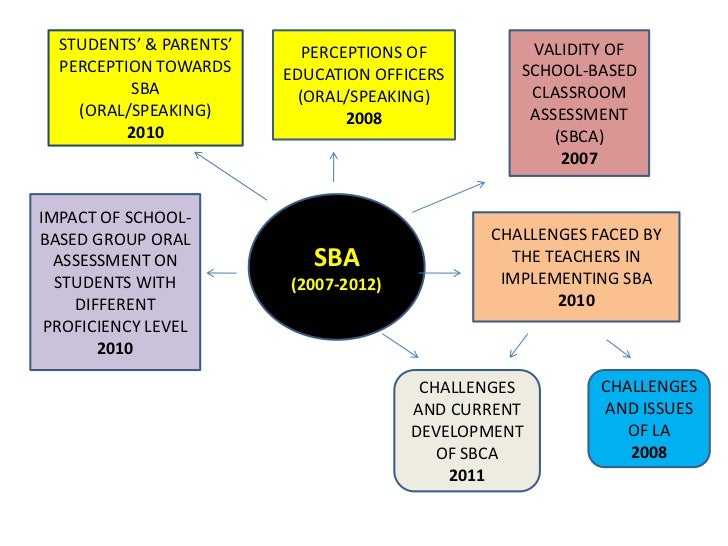 school based assessment pob (pob) school based assessment (sba) projects, here is a template for a pob sba project here is a preview of the template sat, 15 sep 2018 17:46:00 gmt cxc csec .