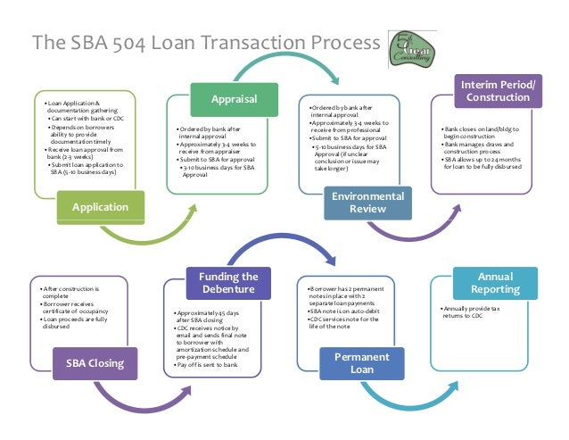 Sba 504 process for Building a new home loan process