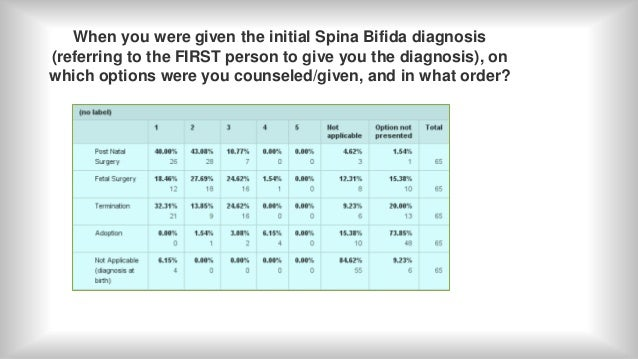 spina bifida essay thesis Spina bifida is a congenital malformation in which there is something wrong with the bone in the vertebral column, exposing the spinal cord which should be.
