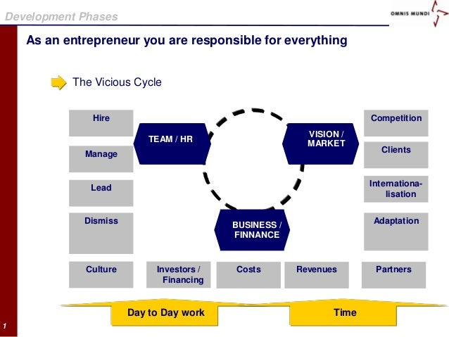 Development Phases    As an entrepreneur you are responsible for everything           The Vicious Cycle               Hire...