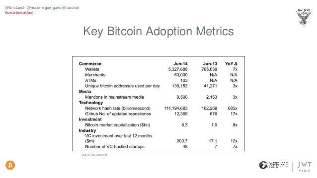 2014 VC Investment in Bitcoin Overtaking VC Early-Stage Internet Investments State of Bitcoin Q2 2014 @EricLarch @maximega...