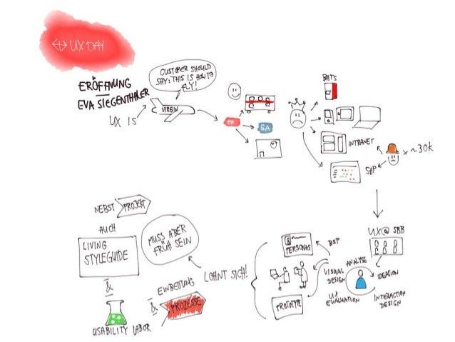 Sketchnotes - SBB UX Day