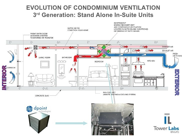Bathroom Exhaust Fan >> EVOLUTION OF CONDOMINIUM VENTILATION 3rd