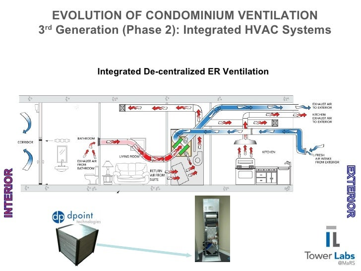 Evolution Of Condominium Ventilation3rd Generation