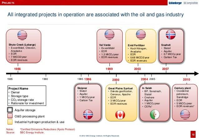 Natural Gas For Sbc
