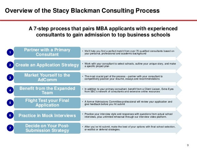 stacy blackman consulting essay Avoid these 10 pitfalls in mba application essays  authored by stacy blackman,  blackman launched her mba admissions consulting company in 2001.