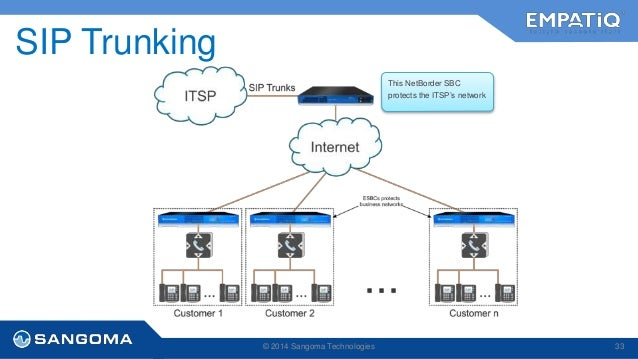 Sip Trunking Carrier Sangoma