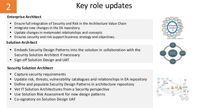 Security By Design In Enterprise Architecture