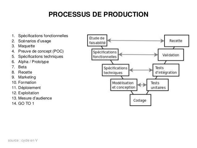 PROCESSUS DE PRODUCTION 1. Spécifications fonctionnelles 2. Scénarios d'usage 3. Maquette 4. Preuve de concept (POC) 5. Sp...