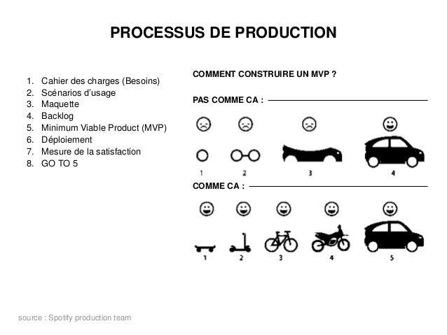 PROCESSUS DE PRODUCTION 1. Cahier des charges (Besoins) 2. Scénarios d'usage 3. Maquette 4. Backlog 5. Minimum Viable Prod...