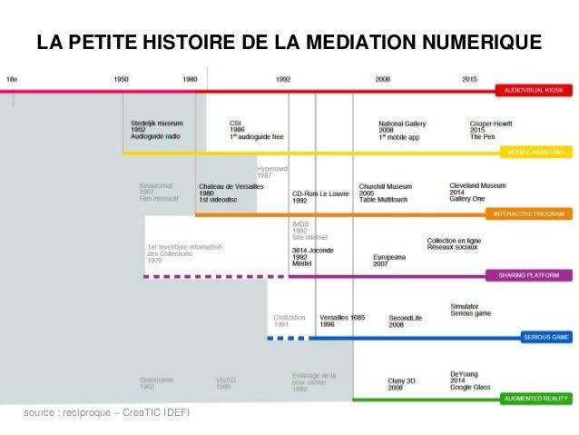 LA PETITE HISTOIRE DE LA MEDIATION NUMERIQUE source : reciproque – CreaTIC IDEFI