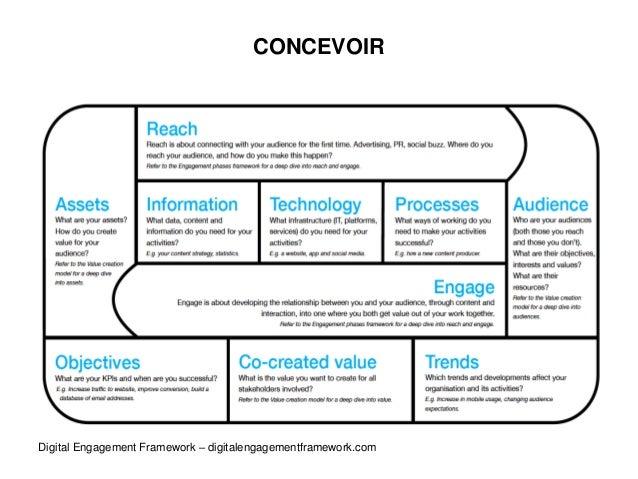 CONCEVOIR Digital Engagement Framework – digitalengagementframework.com