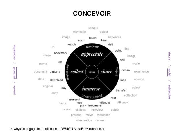 CONCEVOIR 4 ways to engage in a collection – DESIGN MUSEUM fabrique.nl