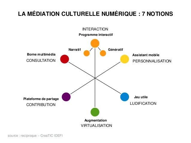 LA MÉDIATION CULTURELLE NUMÉRIQUE : 7 NOTIONS source : reciproque – CreaTIC IDEFI Borne multimédia Programme interactif As...