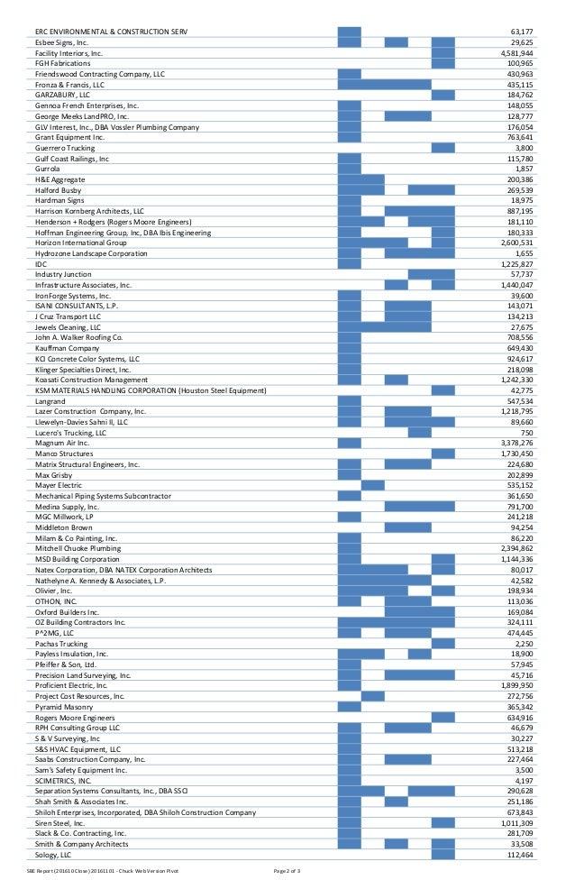 Sbe Report Through October 31 2016