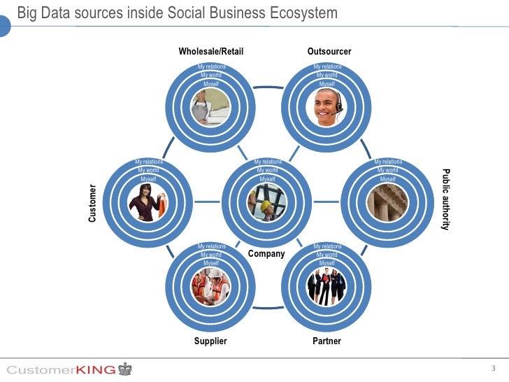 Big data bring big value to the Social CRM Slide 3