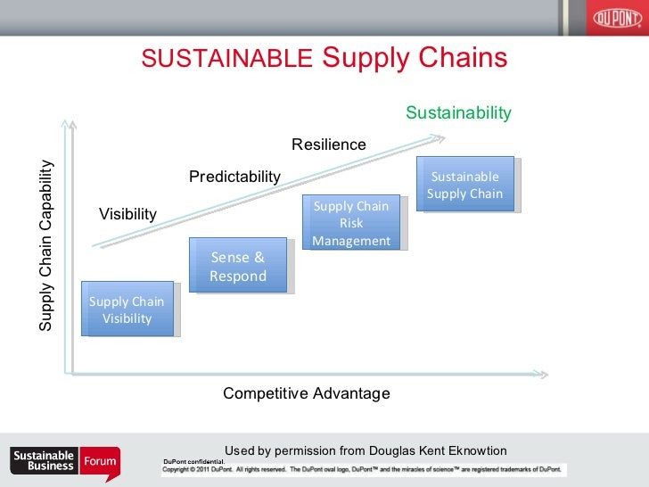 supply chain for competitive advantage In benchmarking the supply chain management (scm) practices of hundreds of companies, we have learned that many companies actually achieve competitive advantage by leveraging the management of their supply chains in this and the next two columns (january 17 and january 31), we will explore.