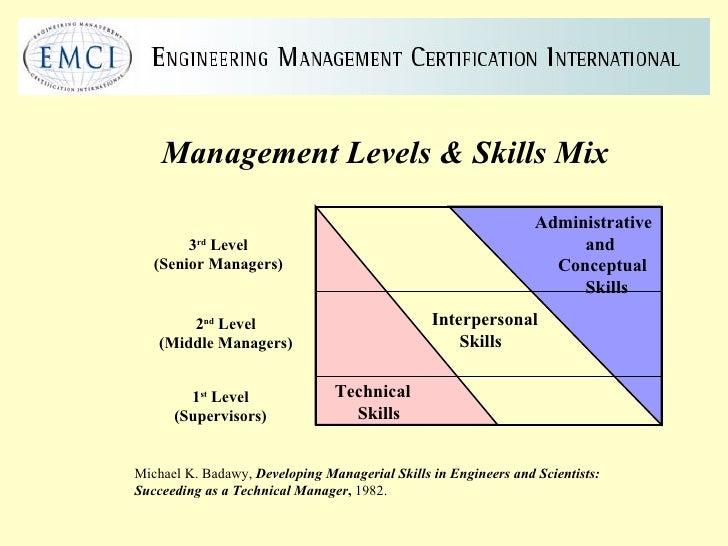 ... levels skills mix michael k badawy developing managerial skills