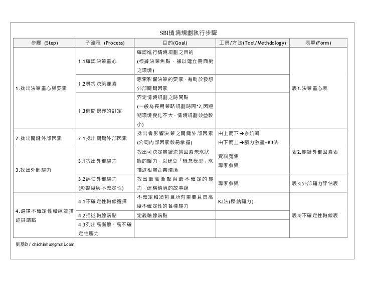 SBI情境規劃執行步驟      步驟 (Step)              子流程 (Process)          目的(Goal)      工具/方法(Tool/Methdology)      表單(Form)         ...