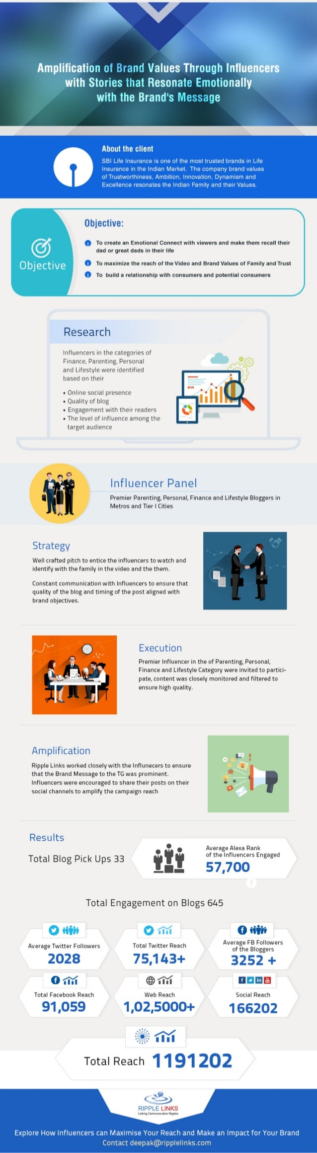 Influencer Marketing Use Case in the Banking Sector - Amplifying Brand Values Among Consumers of State Bank Of India