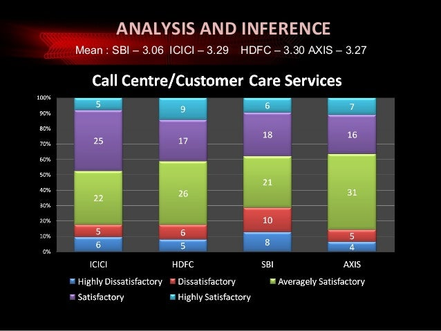 customer perception survey Comprehensive it customer satisfaction surveys semi-annual and annual comprehensive online it customer surveys capture user/customer perceptions about their service.