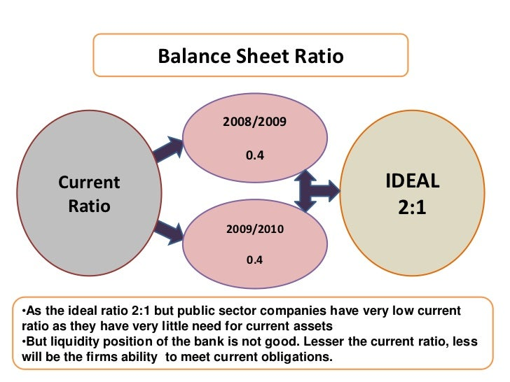 Suggestion for icici financial ratio analysis - College paper