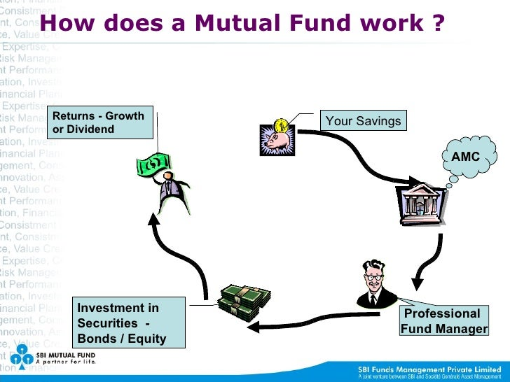 mutual funds of sbi Sbi mutual fund is india's largest bank sponsored mutual fund with an investor  base of over 3 million sbi mutual fund is a joint venture between the state bank .
