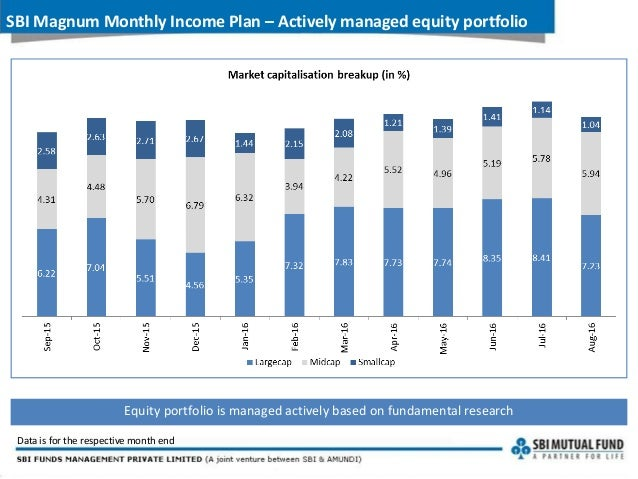 monthly income plan Worried by the reducing interest rates on traditional savings instruments do you know that adding a small amount of equities to the portfolio has a potentia.