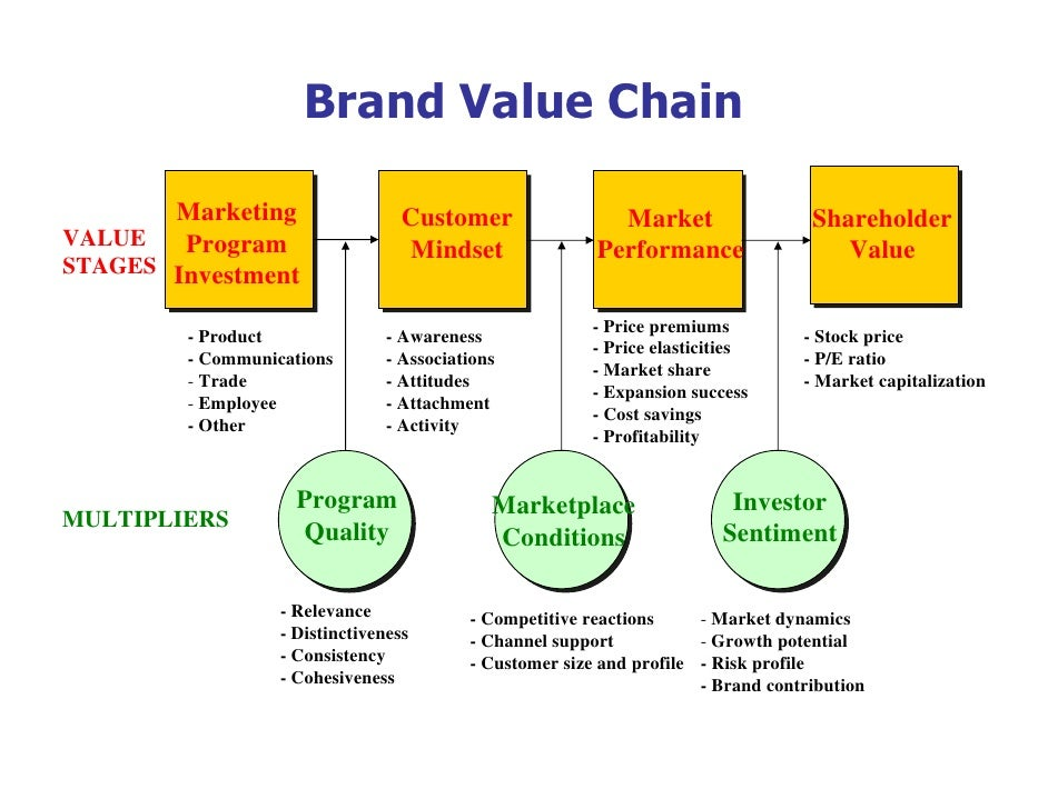 kerry group value chain Kerry group plc engages in the manufacture and distribution of food and beverages it operates through the ingredients & flavours and consumer foods segments.
