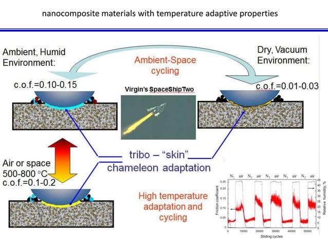 nanocomposite materials with temperature adaptive properties