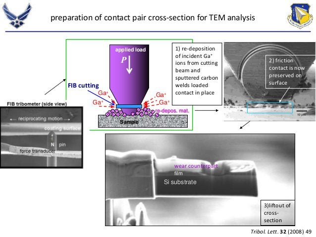 preparation of contact pair cross-section for TEM analysis  FIB cutting  applied load  P  Ga+  Ga+  Ga+  Ga+  Sample  1) r...