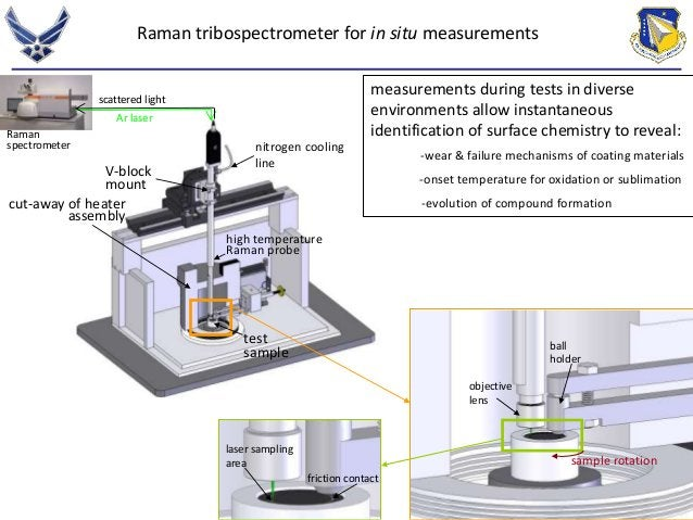 measurements during tests in diverse  environments allow instantaneous  identification of surface chemistry to reveal:  sa...