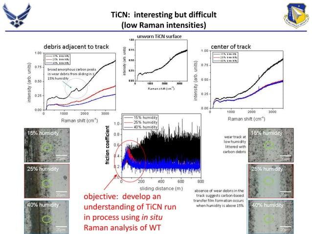 TiCN: interesting but difficult  (low Raman intensities)  objective: develop an  understanding of TiCN run  in process usi...