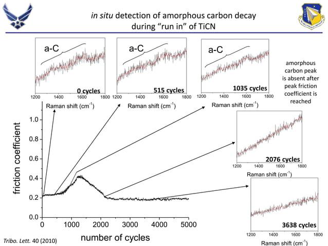 0 cycles 515 cycles 1035 cycles  1200 1400 1600 1800  Raman shift (cm-1)  1200 1400 1600 1800  Raman shift (cm-1)  0 1000 ...