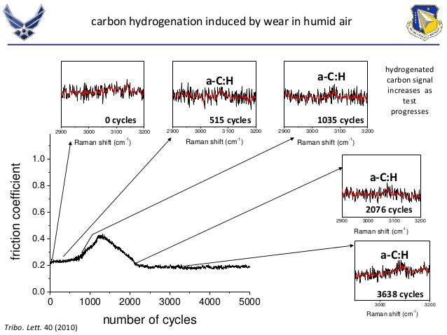 carbon hydrogenation induced by wear in humid air  2900 3000 3100 3200  Raman shift (cm-1)  2900 3000 3100 3200  Raman shi...