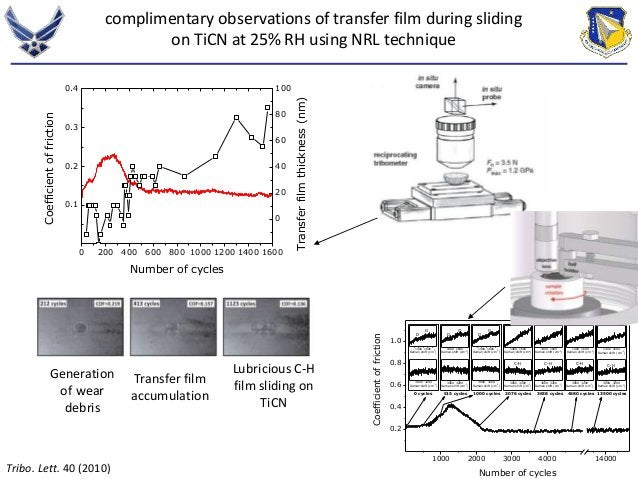 complimentary observations of transfer film during sliding  on TiCN at 25% RH using NRL technique  100  80  60  40  20  0 ...