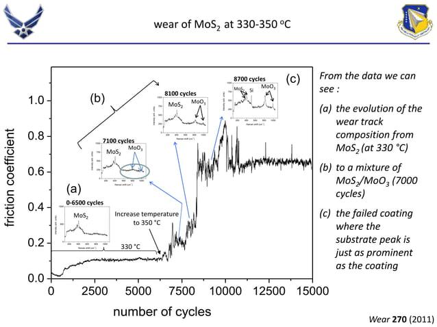 1000  500  1000  750  500  250  wear of MoS2 at 330-350 oC  1000  750  500  250  1000  750  500  250  0-6500 cycles  MoO3 ...