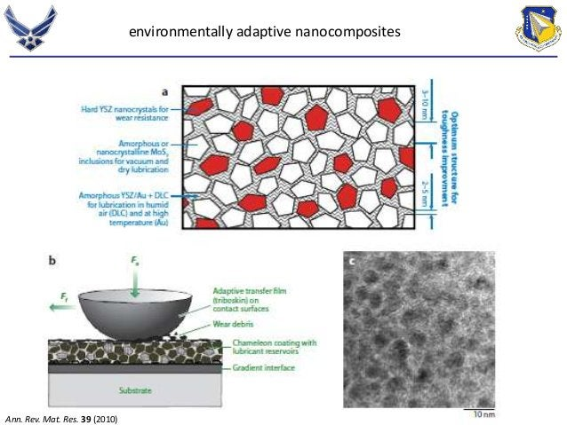 Ann. Rev. Mat. Res. 39 (2010)  environmentally adaptive nanocomposites