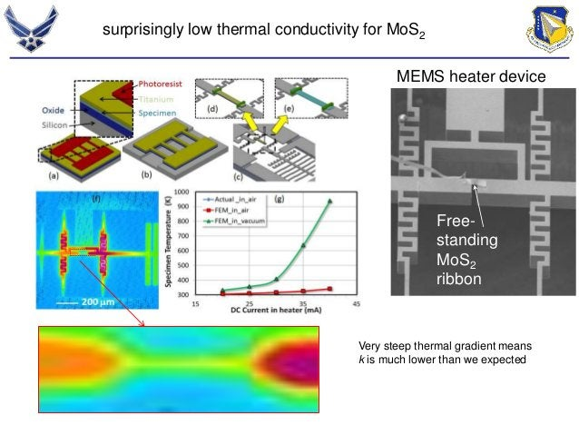 surprisingly low thermal conductivity for MoS2  MEMS heater device  Free-standing  MoS2  ribbon  Very steep thermal gradie...