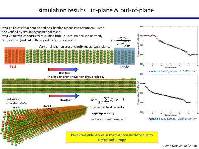 simulation results: in-plane & out-of-plane  dQ dt    Very small phonon group velocity across basal planes dx  hot cold  ...