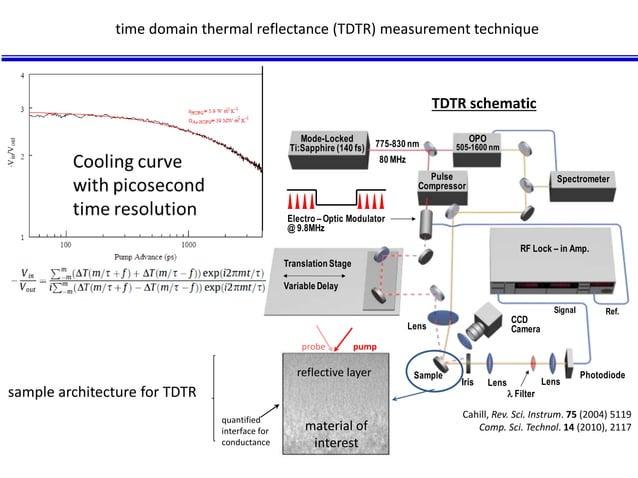 Mode-Locked  Ti:Sapphire (140 fs) 775-830 nm  80 MHz  Electro – Optic Modulator  @ 9.8MHz  Variable Delay  RF Lock – in Am...