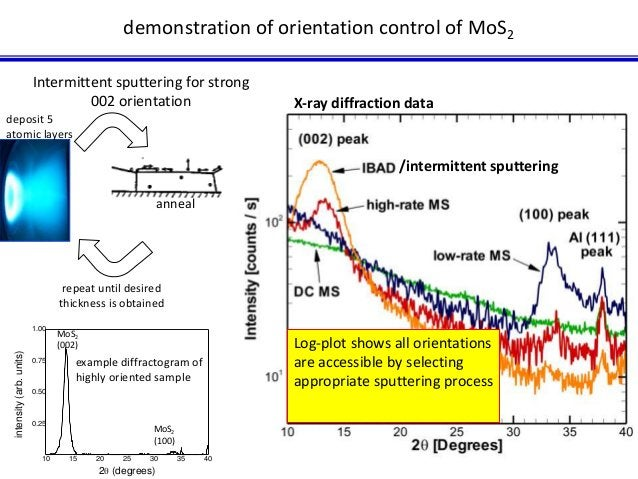 demonstration of orientation control of MoS2  X-ray diffraction data  Log-plot shows all orientations  are accessible by s...
